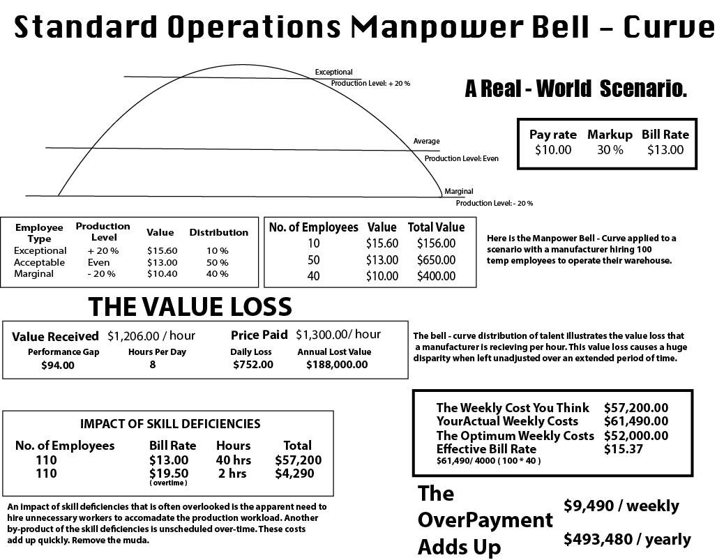 Standard_Operations_Manpower_Bell_Curve.jpg