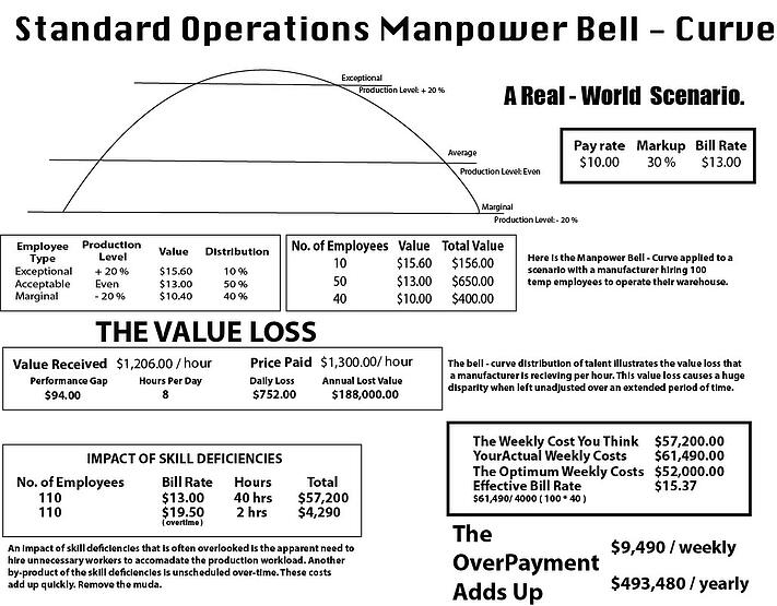 Standard_Operations_Manpower_Bell_Curve.jpg